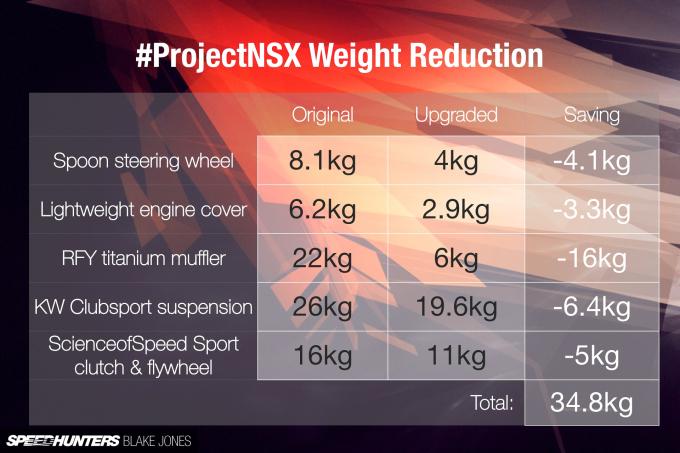 ProjectNSX-blakejones-speedhunters-1