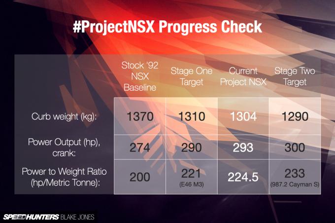 Progress-Check-ProjectNSX-blakejones-speedhunters-