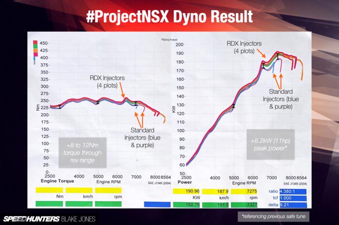 Dyno-Chart-ProjectNSX-blakejones-speedhunters-